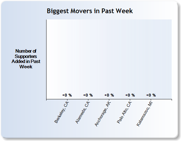 Movers in Past Week